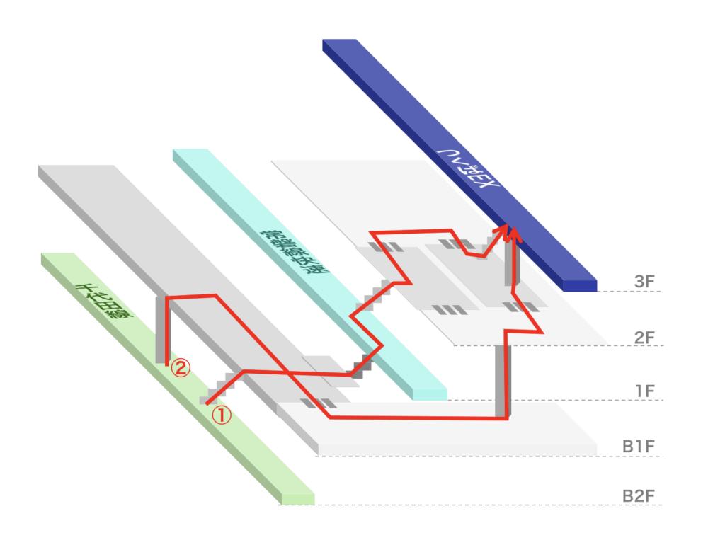 北千住駅構内図 - 千代田線からつくばエクスプレスへの乗り換え道順(立体)