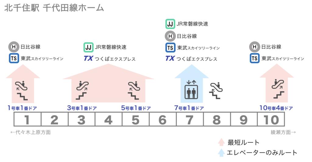 [図] 北千住駅 千代田線ホームから各路線への乗り換えに便利な乗車位置