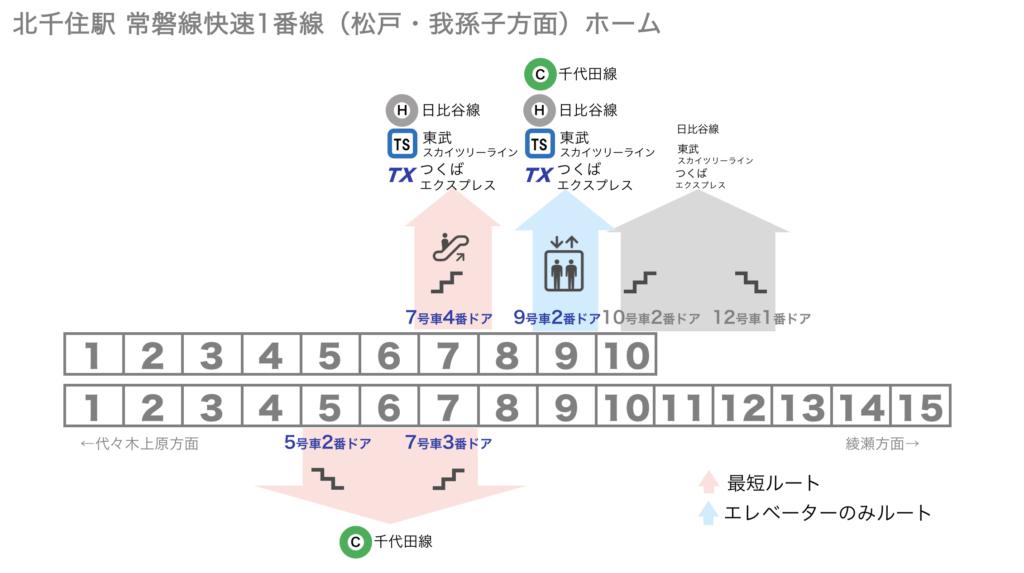 [図] 北千住駅 常磐線快速1番線ホームから各路線への乗り換えに便利な乗車位置