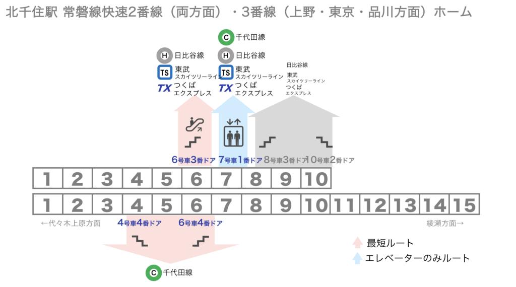 [図] 北千住駅 常磐線快速2番線3番線ホームから各路線への乗り換えに便利な乗車位置