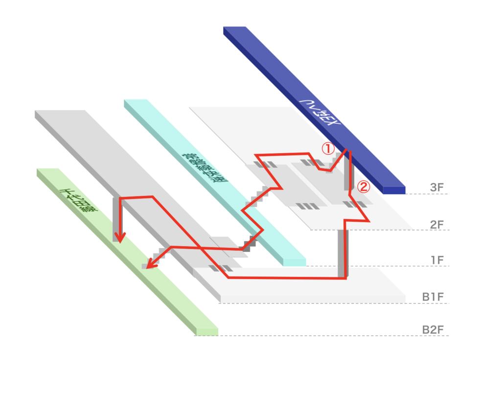 北千住駅 つくばEXから常磐線快速への乗り換えルート図(立体)