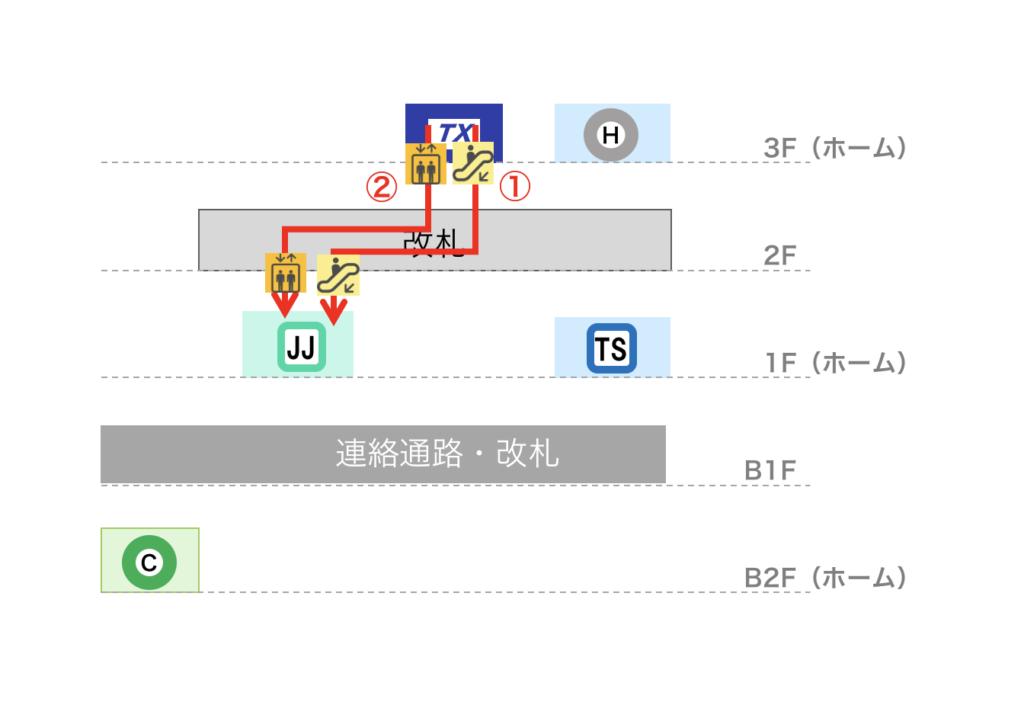 北千住駅 つくばEXから千代田線への乗り換えルート図(立体)