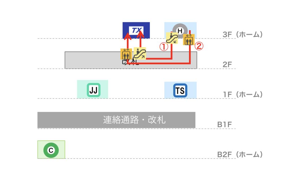 北千住駅 つくばEXから日比谷線への乗り換えルート図(立体)