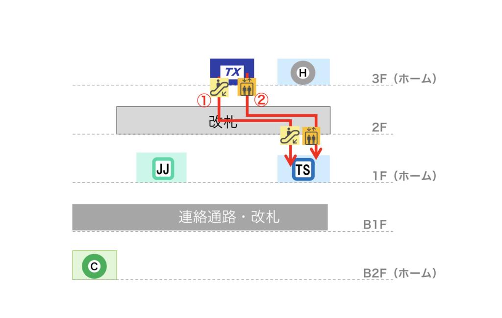 北千住駅 つくばEXから東武スカイツリーラインへの乗り換えルート図(立体)