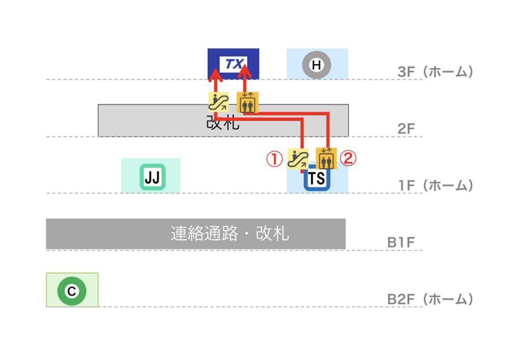 北千住駅 東武スカイツリーラインからつくばEXへの乗り換えルート図(立体)
