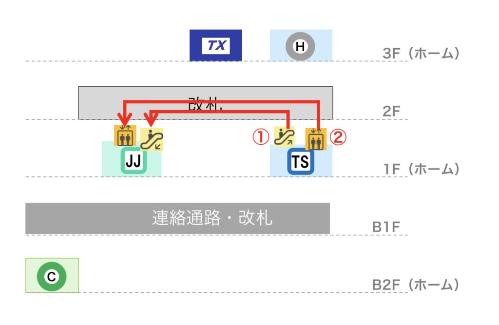 北千住駅 東武スカイツリーラインから常磐線快速への乗り換えルート図(立体)