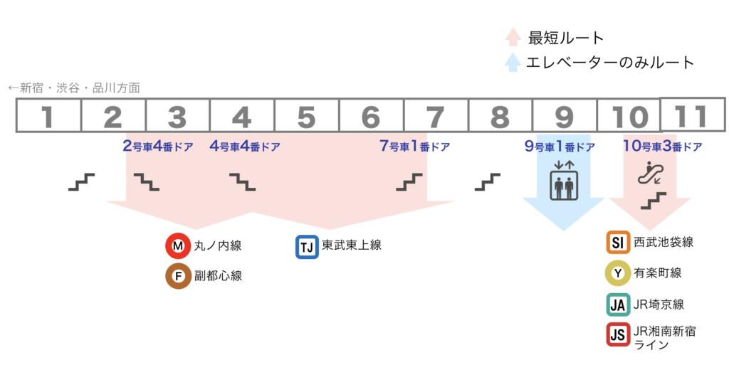 図:池袋駅 JR山手線 5・6番線ホーム 乗車位置案内