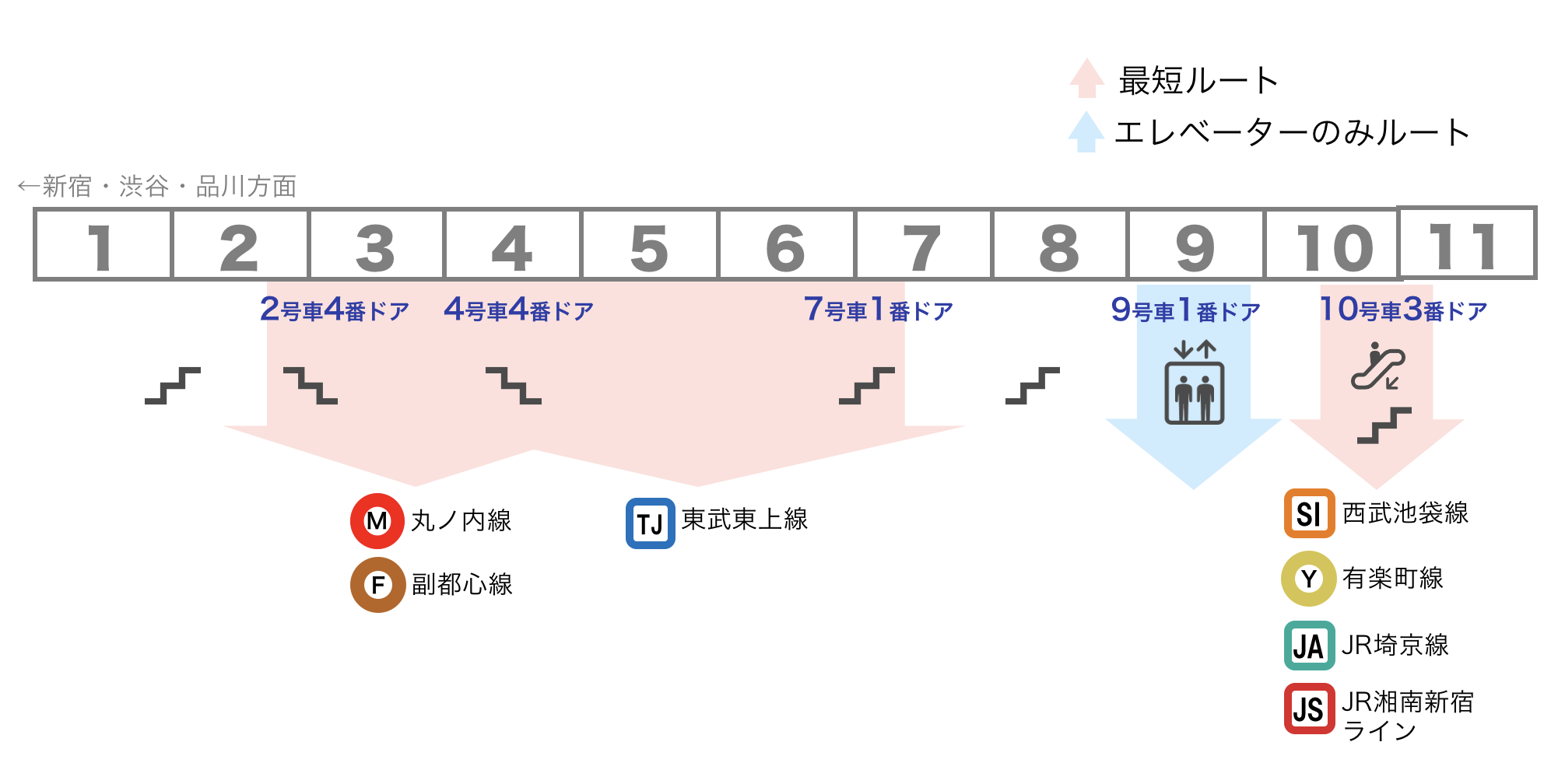 池袋駅 JR山手線 5・6番線(新宿方面ゆき)ホーム 乗車位置案内