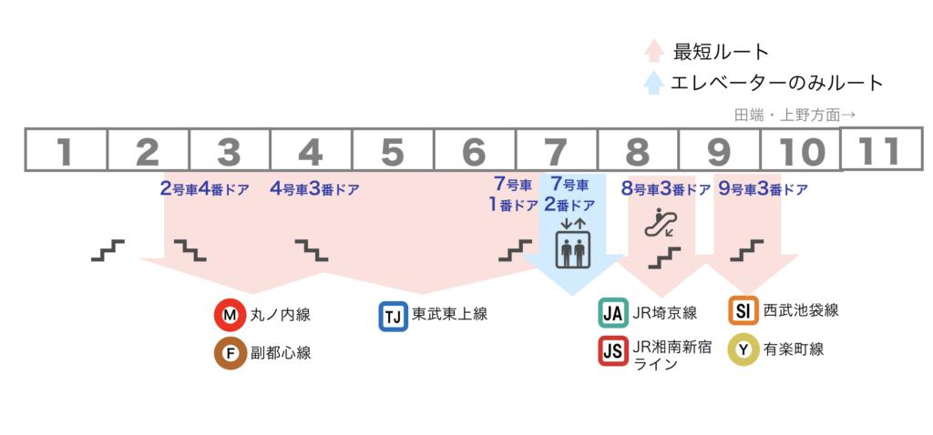 図:池袋駅 JR山手線 7・8番線ホーム 乗車位置案内