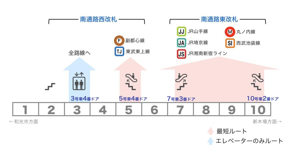 図:池袋駅 有楽町線ホーム 乗車位置案内