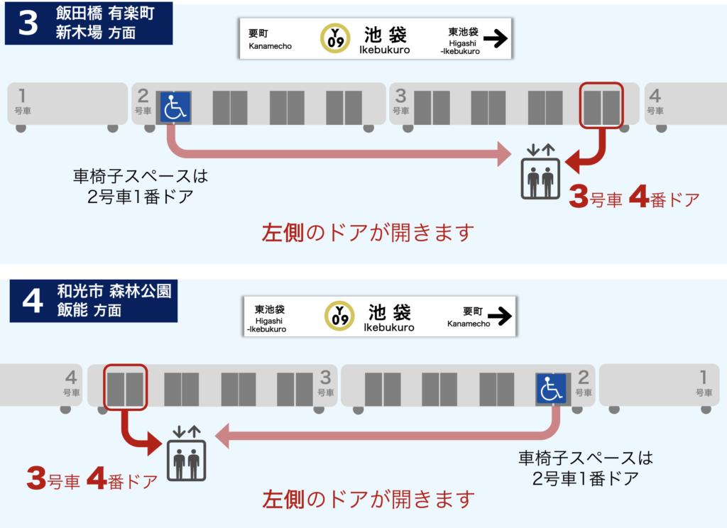 図:有楽町線池袋駅 南通路西改札ゆきエレベーター最寄りの号車ドア位置