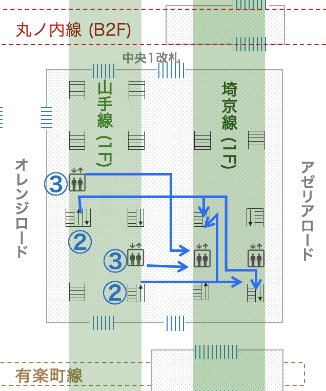 池袋駅JR山手線から埼京線への乗り換え道順図解