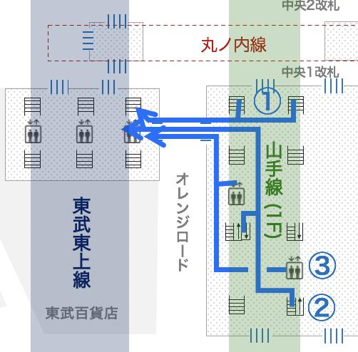 池袋駅 JR山手線から東武東上線への乗り換え道順図解